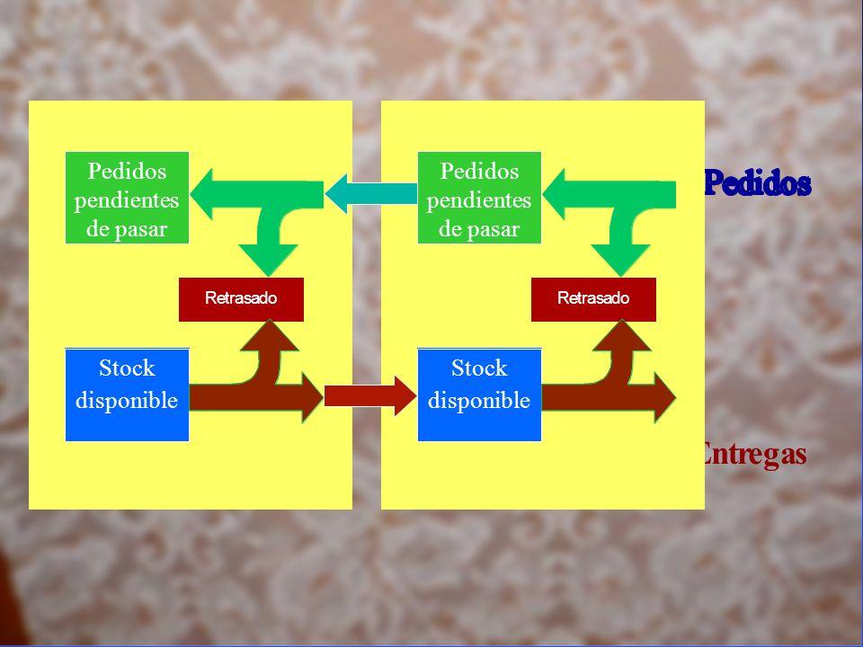 Entregas Pedidos pendientes de pasar Stock disponible Retrasado Pedidos pendientes de pasar Stock disponible Retrasado