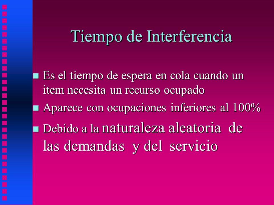 Tiempo de Interferencia n Es el tiempo de espera en cola cuando un item necesita un recurso ocupado n Aparece con ocupaciones inferiores al 100% n Deb