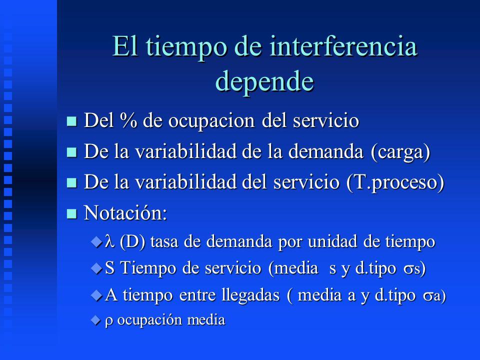 El tiempo de interferencia depende n Del % de ocupacion del servicio n De la variabilidad de la demanda (carga) n De la variabilidad del servicio (T.p
