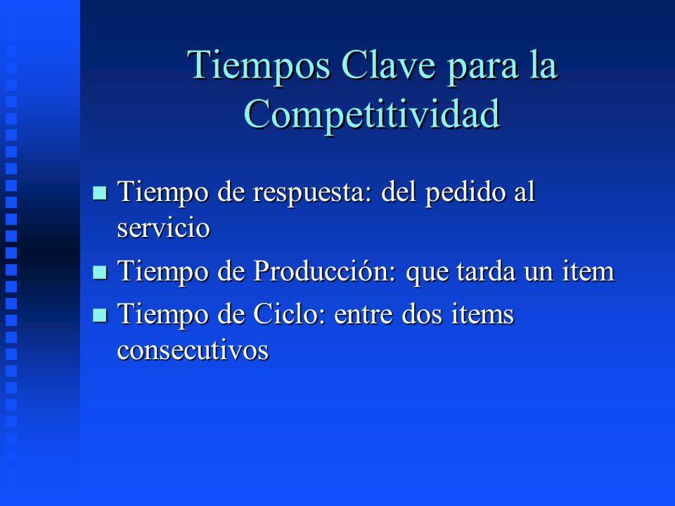 Tiempos Clave para la Competitividad n Tiempo de respuesta: del pedido al servicio n Tiempo de Producción: que tarda un item n Tiempo de Ciclo: entre