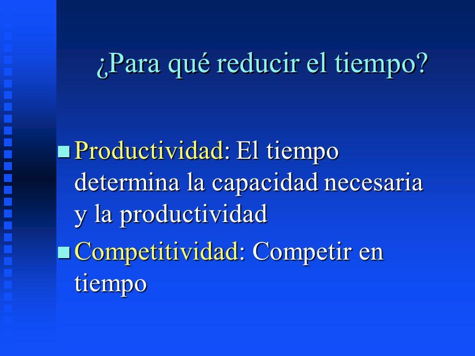 ¿Para qué reducir el tiempo? n Productividad: El tiempo determina la capacidad necesaria y la productividad n Competitividad: Competir en tiempo
