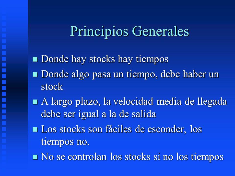 Principios Generales n Donde hay stocks hay tiempos n Donde algo pasa un tiempo, debe haber un stock n A largo plazo, la velocidad media de llegada de