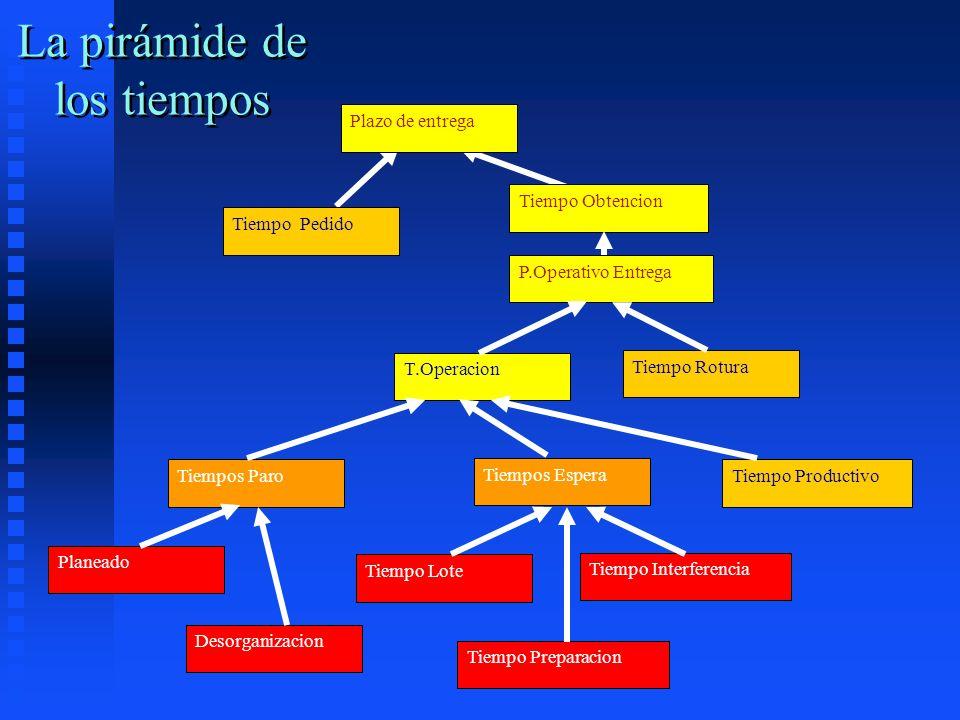 La pirámide de los tiempos Plazo de entrega Tiempo Pedido P.Operativo Entrega T.Operacion Tiempo Rotura Tiempos Espera Tiempo Productivo Tiempo Lote T