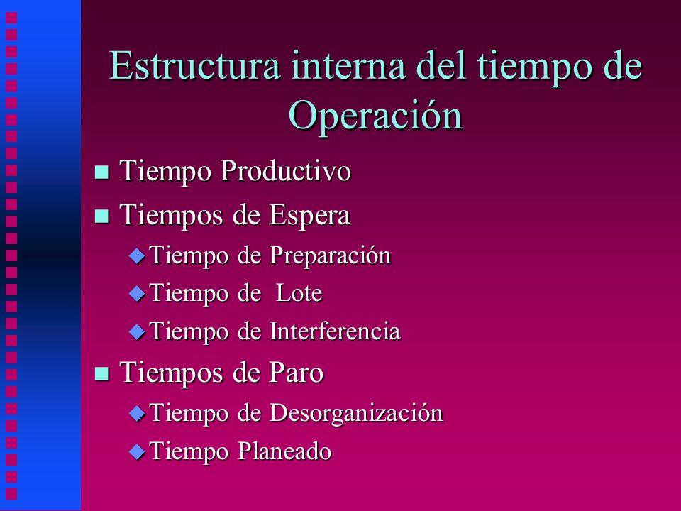 Estructura interna del tiempo de Operación n Tiempo Productivo n Tiempos de Espera u Tiempo de Preparación u Tiempo de Lote u Tiempo de Interferencia