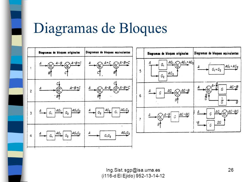 Ing.Sist. sgp@isa.uma.es (i116-d El Ejido) 952-13-14-12 26 Diagramas de Bloques