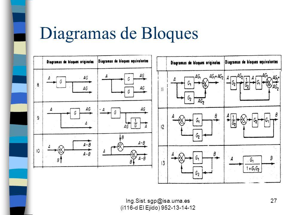 Ing.Sist. sgp@isa.uma.es (i116-d El Ejido) 952-13-14-12 27 Diagramas de Bloques