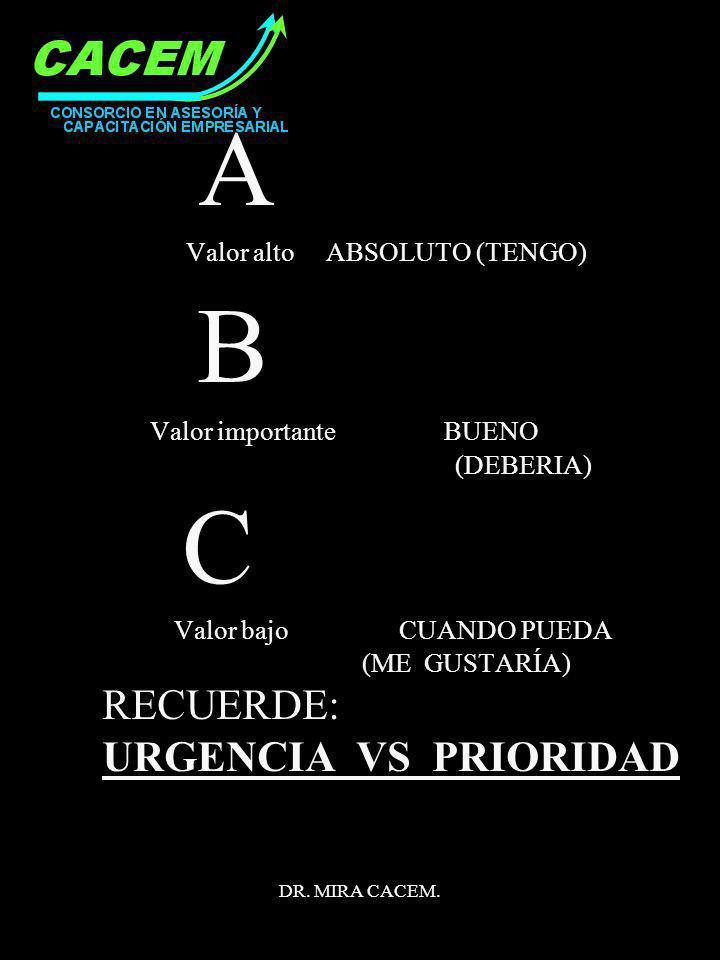 DR. MIRA CACEM. A Valor alto ABSOLUTO (TENGO) B Valor importante BUENO (DEBERIA) C Valor bajo CUANDO PUEDA (ME GUSTARÍA) RECUERDE: URGENCIA VS PRIORID