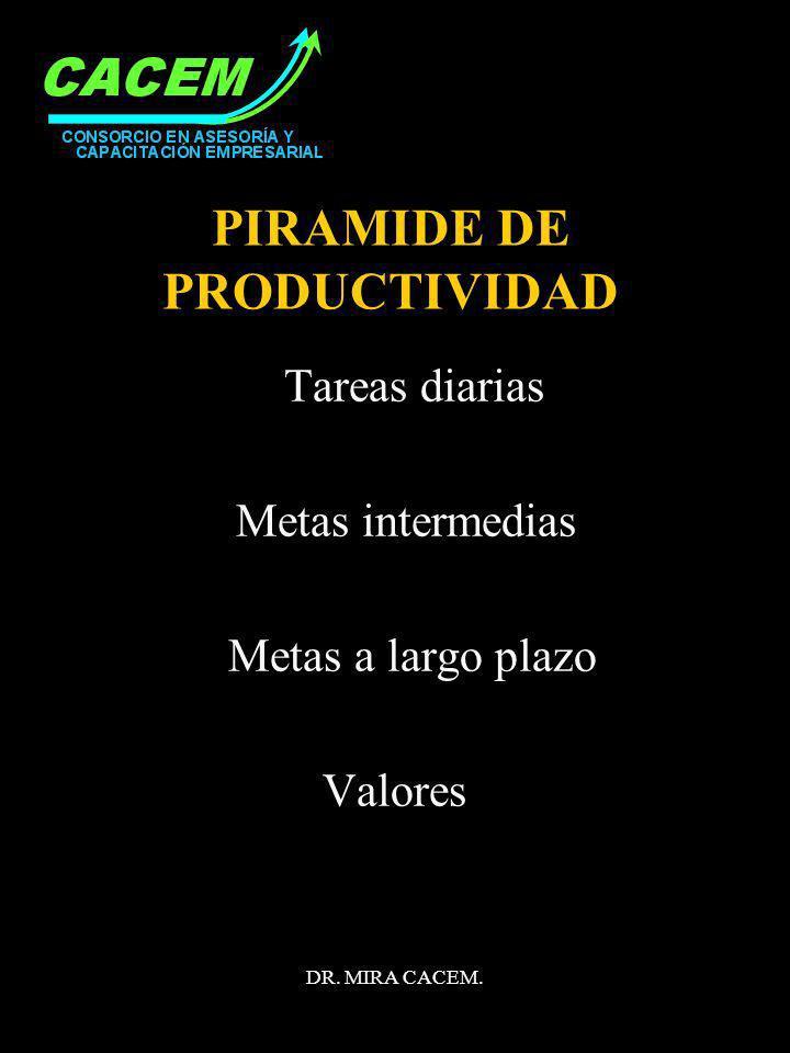 DR. MIRA CACEM. PIRAMIDE DE PRODUCTIVIDAD Tareas diarias Metas intermedias Metas a largo plazo Valores