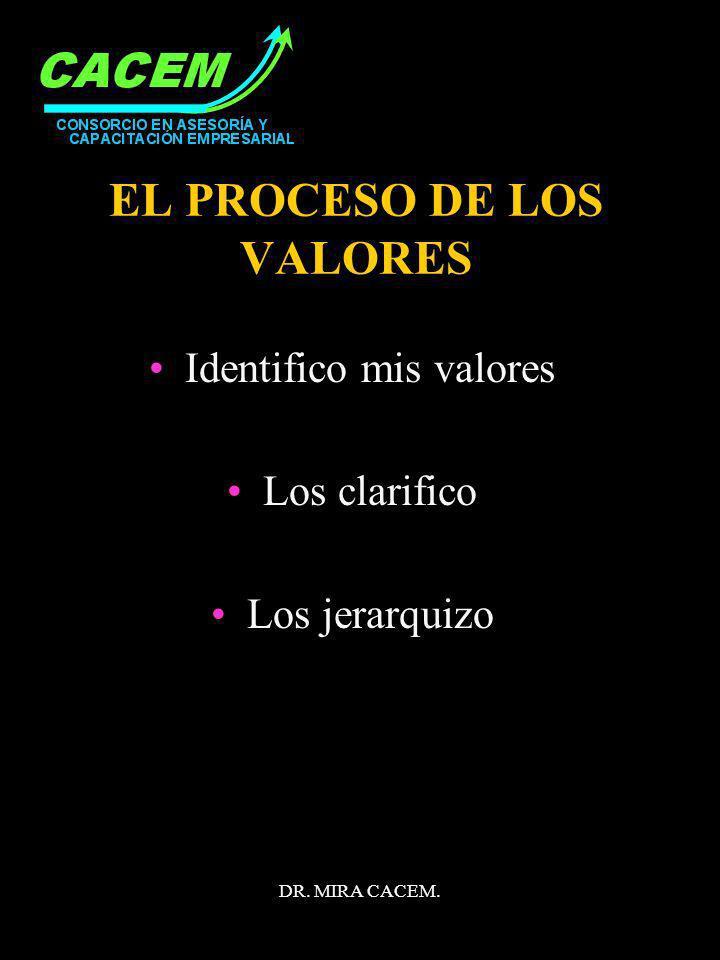 DR. MIRA CACEM. EL PROCESO DE LOS VALORES Identifico mis valores Los clarifico Los jerarquizo