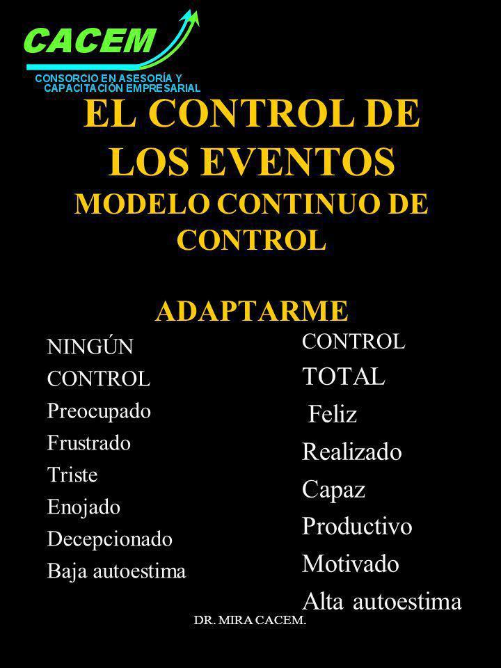 DR. MIRA CACEM. EL CONTROL DE LOS EVENTOS MODELO CONTINUO DE CONTROL ADAPTARME NINGÚN CONTROL Preocupado Frustrado Triste Enojado Decepcionado Baja au
