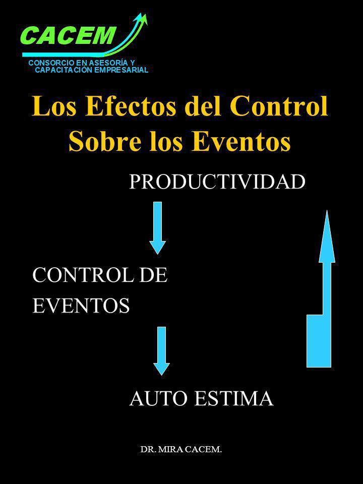 DR. MIRA CACEM. Los Efectos del Control Sobre los Eventos PRODUCTIVIDAD CONTROL DE EVENTOS AUTO ESTIMA