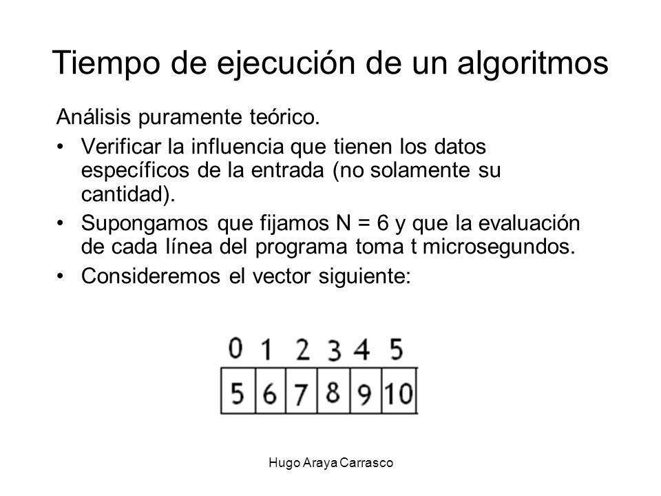 Hugo Araya Carrasco Tiempo de ejecución de un algoritmos Análisis puramente teórico.
