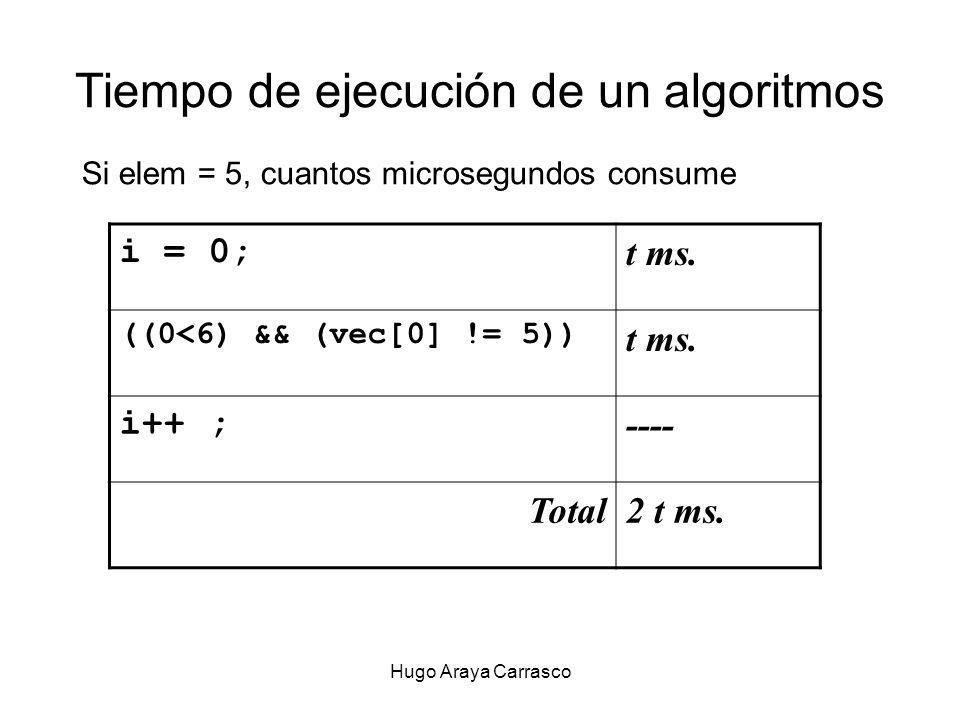 Hugo Araya Carrasco Tiempo de ejecución de un algoritmos Si elem = 5, cuantos microsegundos consume i = 0; t ms.