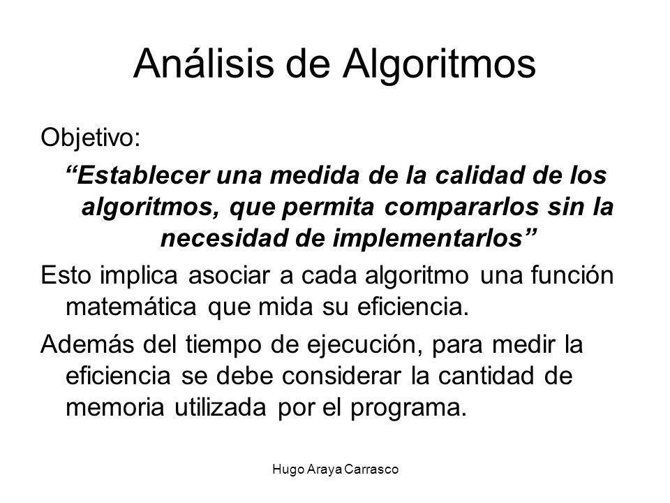 Hugo Araya Carrasco Análisis de Algoritmos Objetivo: Establecer una medida de la calidad de los algoritmos, que permita compararlos sin la necesidad de implementarlos Esto implica asociar a cada algoritmo una función matemática que mida su eficiencia.