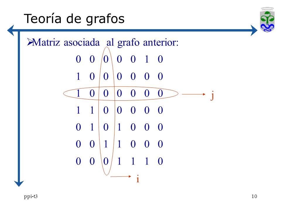 ppi-t310 Teoría de grafos Matriz asociada al grafo anterior: 0 0 0 0 0 1 0 1 0 0 0 0 0 0 1 1 0 0 0 0 0 0 1 0 1 0 0 0 0 0 1 1 0 0 0 0 0 0 1 1 1 0 j i