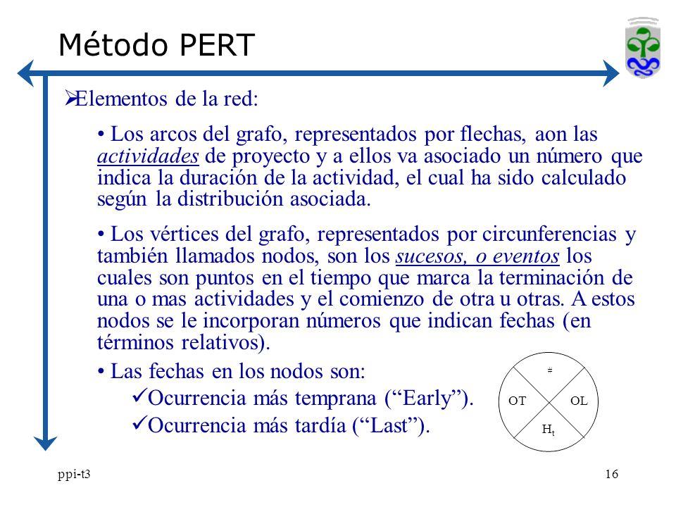 ppi-t316 Método PERT Elementos de la red: Los arcos del grafo, representados por flechas, aon las actividades de proyecto y a ellos va asociado un número que indica la duración de la actividad, el cual ha sido calculado según la distribución asociada.