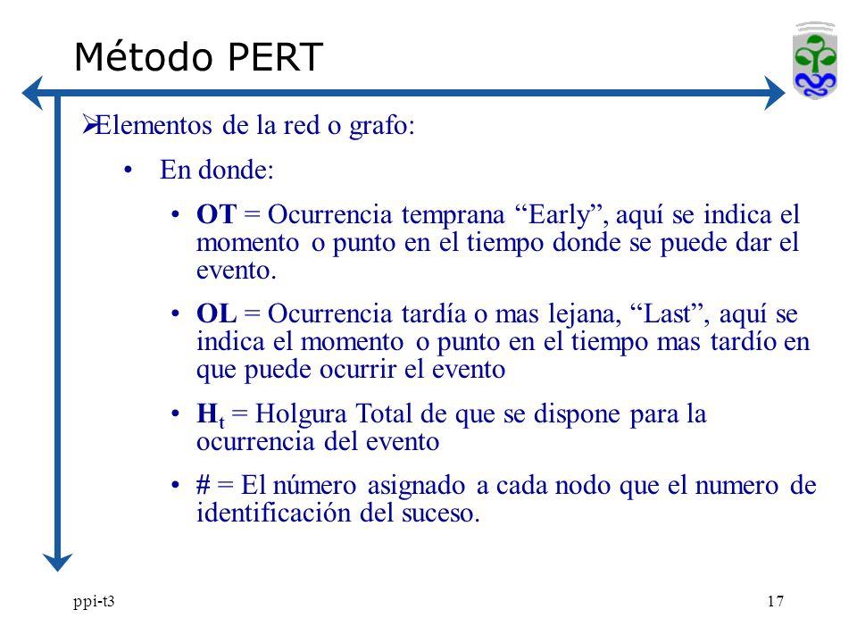 ppi-t317 Método PERT Elementos de la red o grafo: En donde: OT = Ocurrencia temprana Early, aquí se indica el momento o punto en el tiempo donde se puede dar el evento.