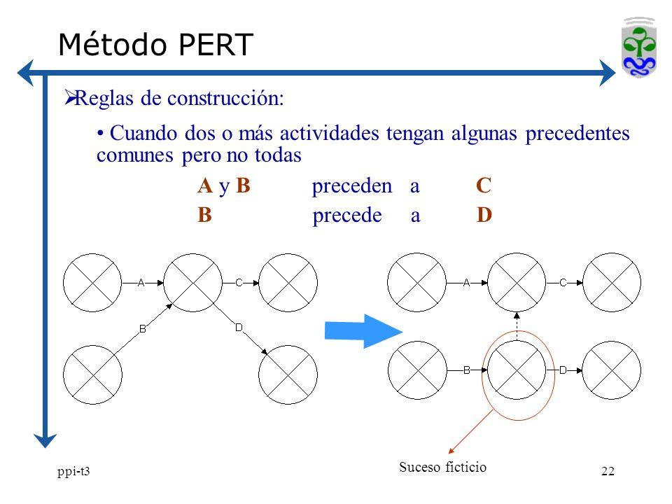 ppi-t322 Método PERT Reglas de construcción: Cuando dos o más actividades tengan algunas precedentes comunes pero no todas A y B preceden a C B precede a D Suceso ficticio