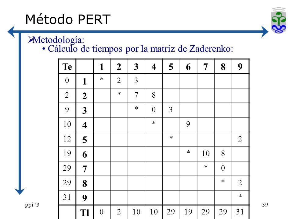 ppi-t339 Método PERT Metodología: Cálculo de tiempos por la matriz de Zaderenko: Te123456789 0 1 *23 2 2 *78 9 3 *03 10 4 *9 12 5 *2 19 6 *108 29 7 *0 8 *2 31 9 * Tl 0210 291929 31