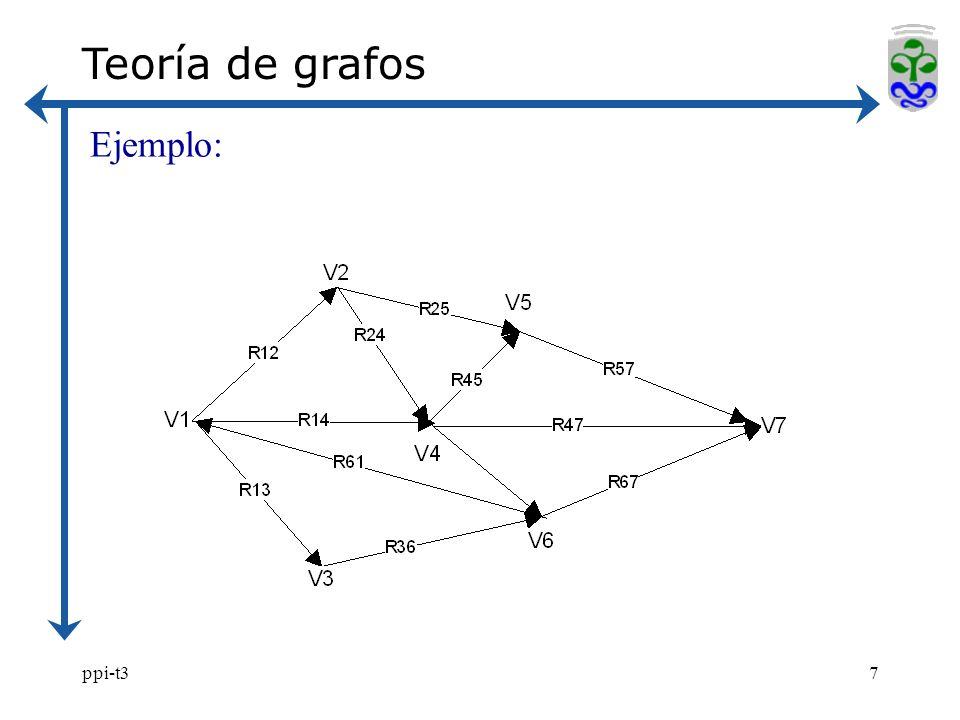 ppi-t37 Teoría de grafos Ejemplo: