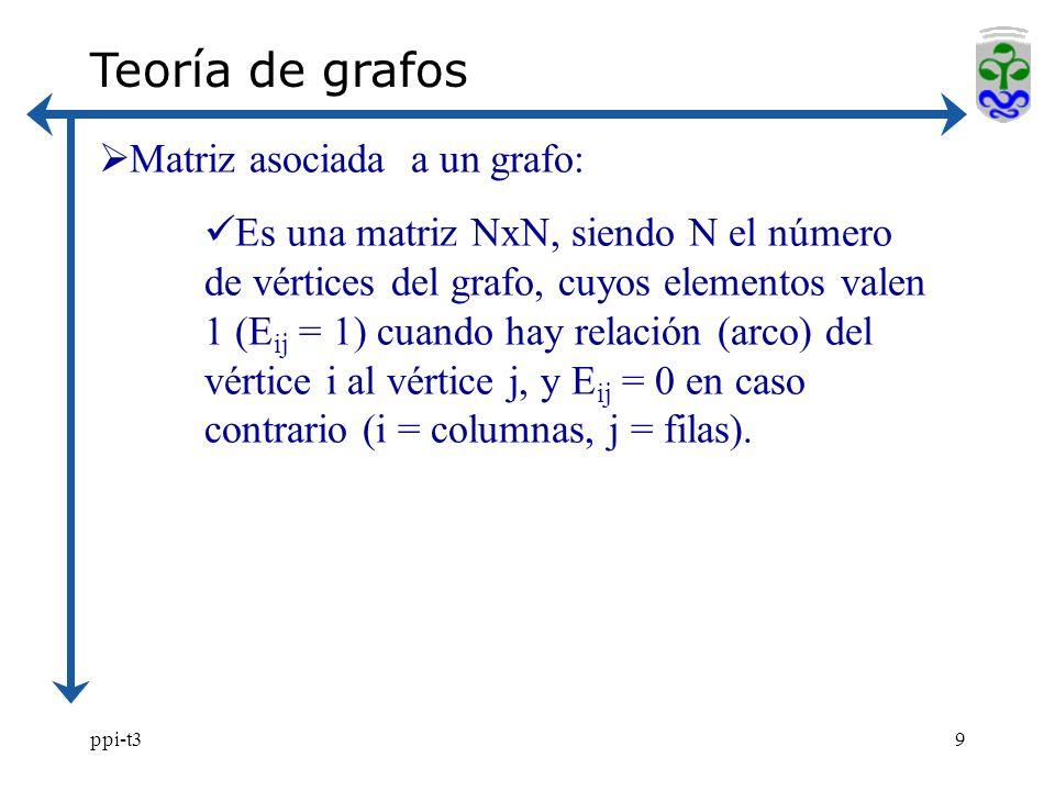 ppi-t39 Teoría de grafos Matriz asociada a un grafo: Es una matriz NxN, siendo N el número de vértices del grafo, cuyos elementos valen 1 (E ij = 1) cuando hay relación (arco) del vértice i al vértice j, y E ij = 0 en caso contrario (i = columnas, j = filas).