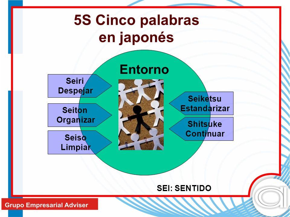 Entorno Seiri Despejar Seiton Organizar Seiso Limpiar Seiketsu Estandarizar Shitsuke Continuar 5S Cinco palabras en japonés SEI: SENTIDO