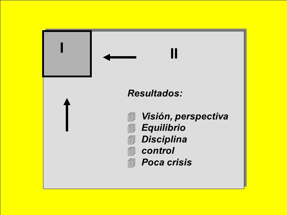 I II Resultados: 4 Visión, perspectiva 4 Equilibrio 4 Disciplina 4 control 4 Poca crisis