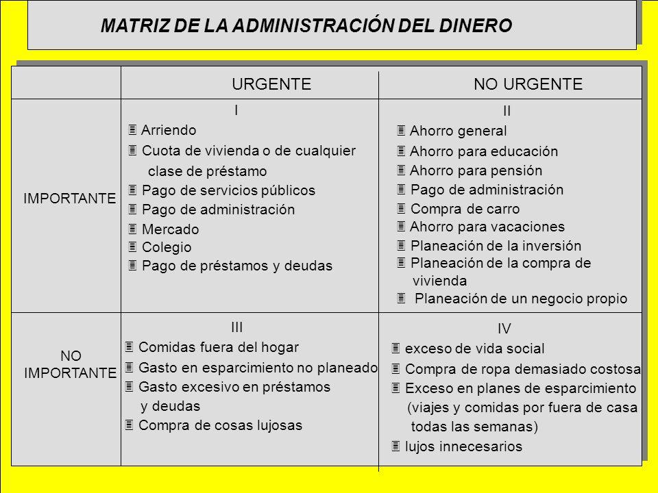 MATRIZ DE LA ADMINISTRACIÓN DEL DINERO URGENTENO URGENTE IMPORTANTE NO IMPORTANTE I 3 Arriendo 3 Cuota de vivienda o de cualquier clase de préstamo 3