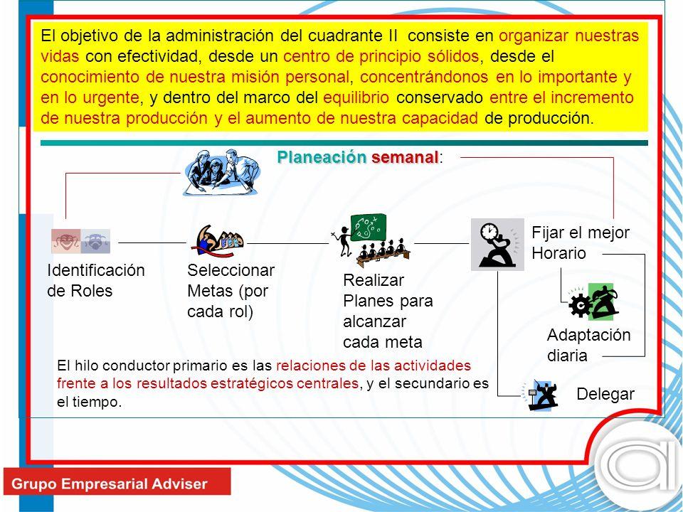 El objetivo de la administración del cuadrante II consiste en organizar nuestras vidas con efectividad, desde un centro de principio sólidos, desde el