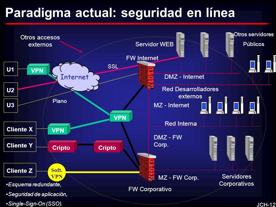 JCH-12 FW Internet FW Corporativo U1 U2 Internet Cliente X VPN SSL DMZ - Internet U3 Plano Servidor WEB Otros servidores Públicos Servidores Corporati