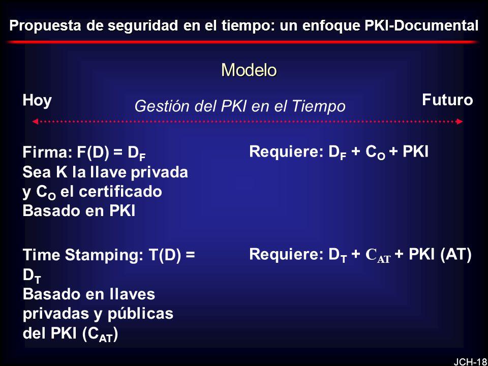 JCH-18 Modelo Propuesta de seguridad en el tiempo: un enfoque PKI-Documental Hoy Futuro Firma: F(D) = D F Sea K la llave privada y C O el certificado Basado en PKI Requiere: D F + C O + PKI Time Stamping: T(D) = D T Basado en llaves privadas y públicas del PKI (C AT ) Requiere: D T + C AT + PKI (AT) Gestión del PKI en el Tiempo