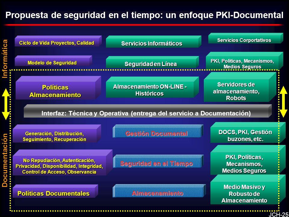 JCH-25 Almacenamiento Seguridad en el Tiempo Gestión Documental Interfaz: Técnica y Operativa (entrega del servicio a Documentación) Políticas Documentales No Repudiación, Autenticación, Privacidad, Disponibilidad, Integridad, Control de Acceso, Observancia Generación, Distribución, Seguimiento, Recuperación PKI, Políticas, Mecanismos, Medios Seguros Medio Masivo y Robusto de Almacenamiento DOCS, PKI, Gestión buzones, etc.