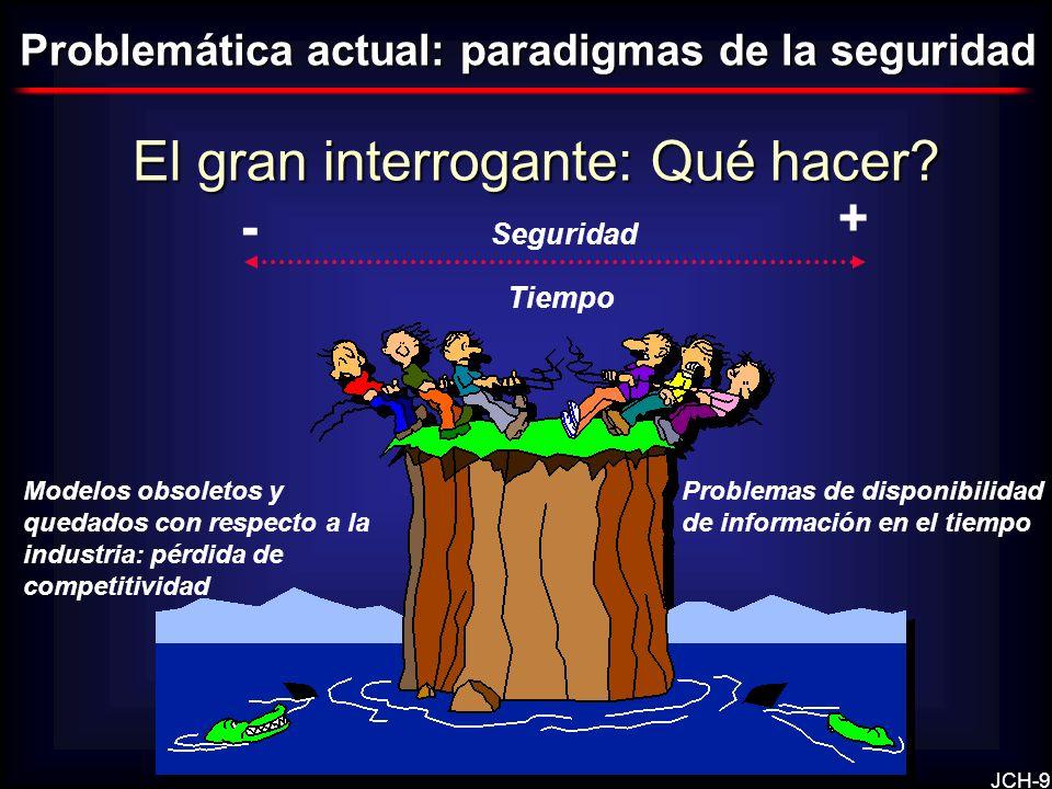 JCH-9 El gran interrogante: Qué hacer? Problemática actual: paradigmas de la seguridad Problemas de disponibilidad de información en el tiempo Modelos