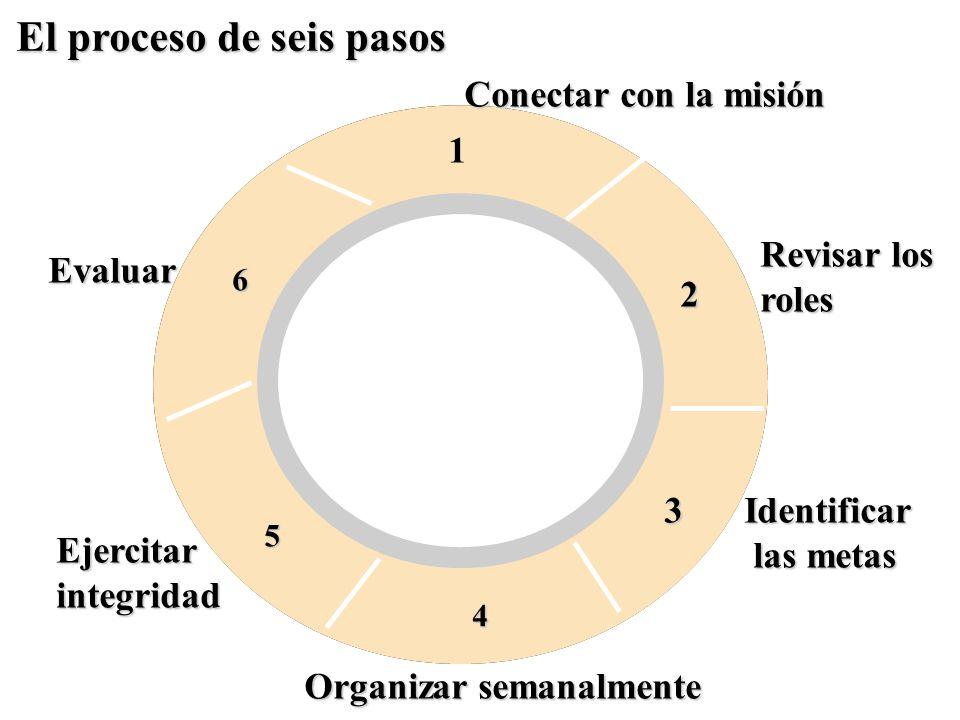 1 2 3 4 5 6 Conectar con la misión Evaluar Revisar los roles Identificar las metas las metas Organizar semanalmente Ejercitarintegridad El proceso de seis pasos