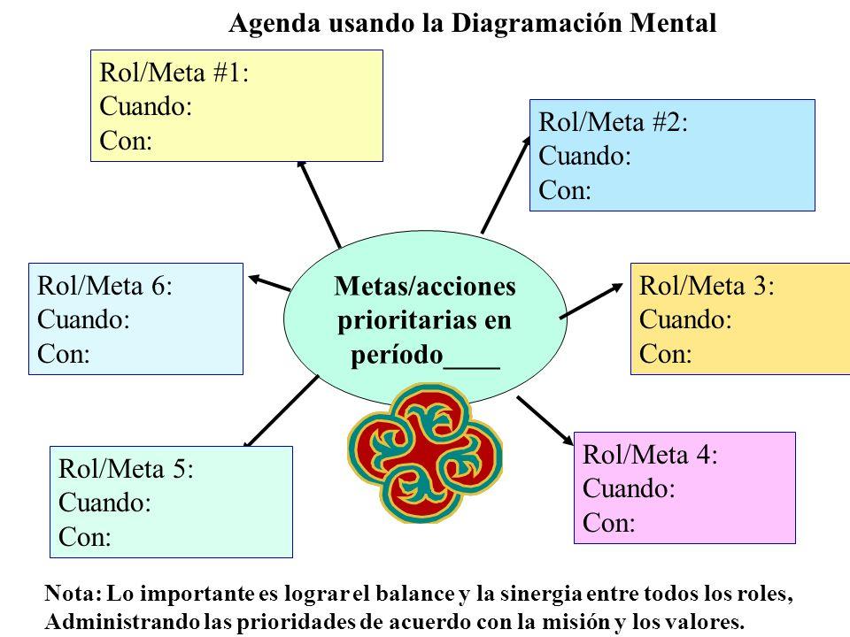 Metas/acciones prioritarias en período____ Agenda usando la Diagramación Mental Rol/Meta #1: Cuando: Con: Rol/Meta #2: Cuando: Con: Rol/Meta 3: Cuando: Con: Rol/Meta 4: Cuando: Con: Rol/Meta 5: Cuando: Con: Rol/Meta 6: Cuando: Con: Nota: Lo importante es lograr el balance y la sinergia entre todos los roles, Administrando las prioridades de acuerdo con la misión y los valores.