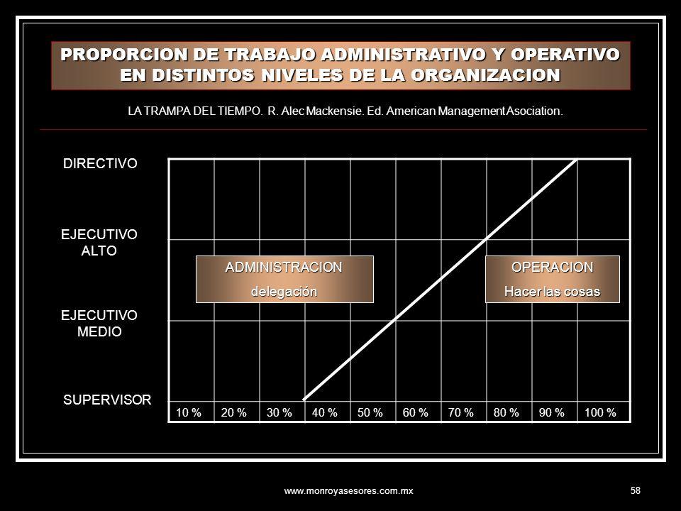 www.monroyasesores.com.mx58 10 %20 %30 %40 %50 %60 %70 %80 %90 %100 % ADMINISTRACIONdelegaciónOPERACION Hacer las cosas DIRECTIVO EJECUTIVO ALTO EJECUTIVO MEDIO SUPERVISOR PROPORCION DE TRABAJO ADMINISTRATIVO Y OPERATIVO EN DISTINTOS NIVELES DE LA ORGANIZACION LA TRAMPA DEL TIEMPO.