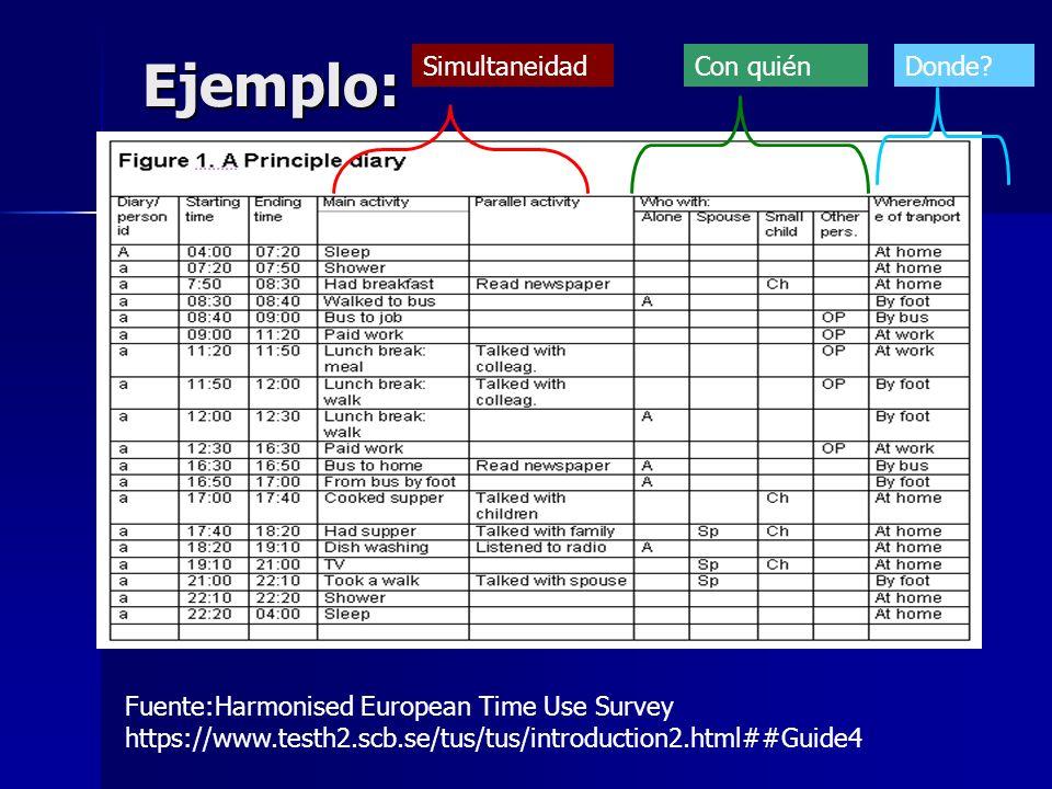 Ejemplo: Fuente:Harmonised European Time Use Survey https://www.testh2.scb.se/tus/tus/introduction2.html##Guide4 SimultaneidadCon quiénDonde?