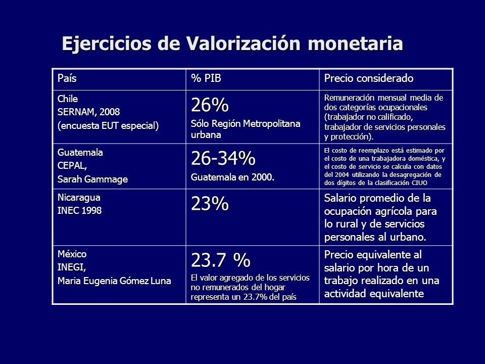 Ejercicios de Valorización monetaria País % PIB Precio considerado Chile SERNAM, 2008 (encuesta EUT especial) 26% Sólo Región Metropolitana urbana Rem