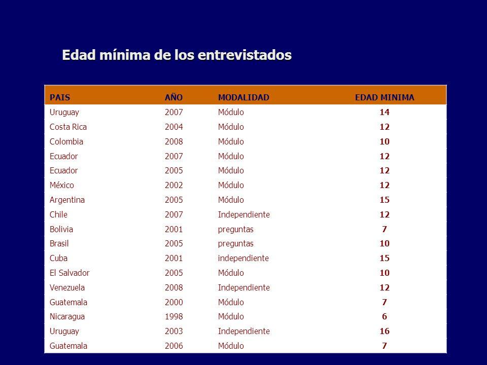 Edad mínima de los entrevistados PAISAÑOMODALIDADEDAD MINIMA Uruguay2007Módulo14 Costa Rica2004Módulo12 Colombia2008Módulo10 Ecuador2007Módulo12 Ecuador2005Módulo12 México2002Módulo12 Argentina2005Módulo15 Chile2007Independiente12 Bolivia2001preguntas7 Brasil2005preguntas10 Cuba2001independiente15 El Salvador2005Módulo10 Venezuela2008Independiente12 Guatemala2000Módulo7 Nicaragua1998Módulo6 Uruguay2003Independiente16 Guatemala2006Módulo7