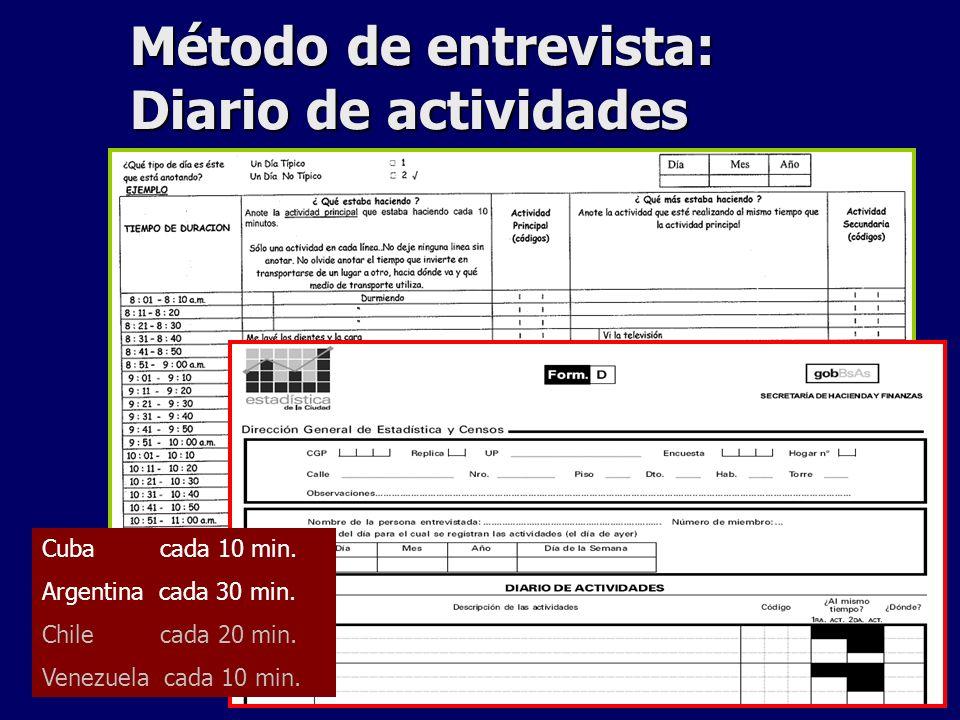 Método de entrevista: Diario de actividades Cuba cada 10 min. Argentina cada 30 min. Chile cada 20 min. Venezuela cada 10 min.