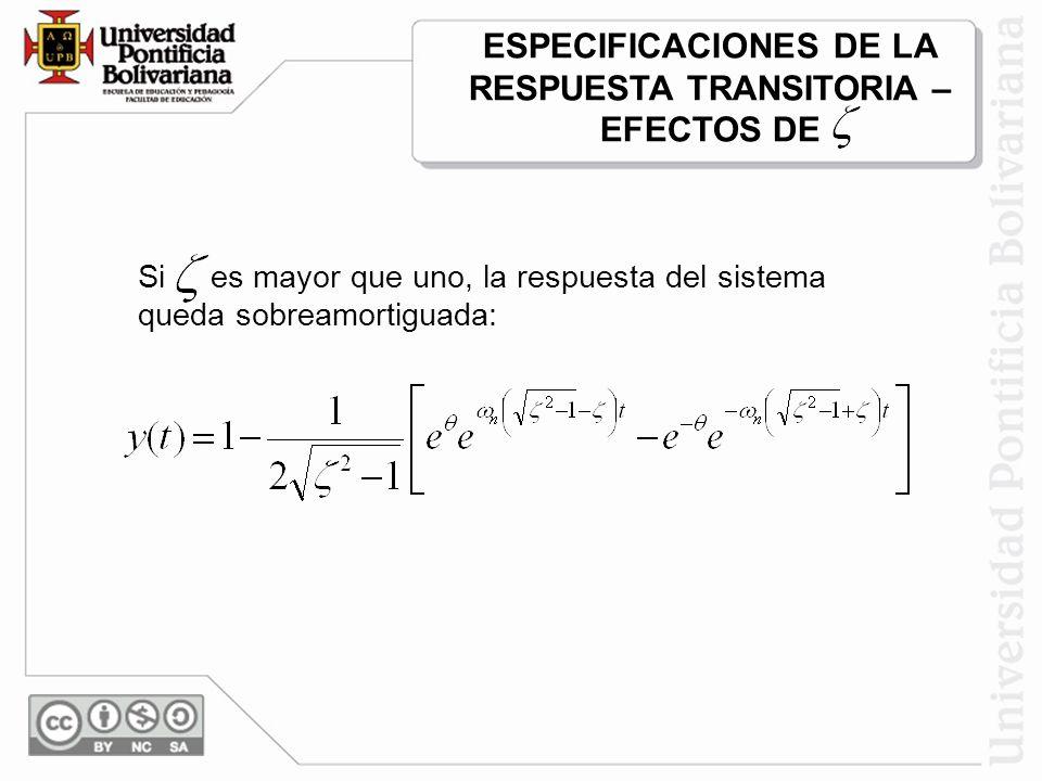 Si es mayor que uno, la respuesta del sistema queda sobreamortiguada: ESPECIFICACIONES DE LA RESPUESTA TRANSITORIA – EFECTOS DE