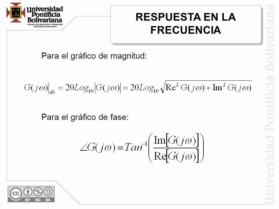 Para el gráfico de magnitud: Para el gráfico de fase: RESPUESTA EN LA FRECUENCIA