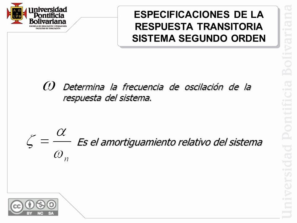 Determina la frecuencia de oscilación de la respuesta del sistema. Es el amortiguamiento relativo del sistema ESPECIFICACIONES DE LA RESPUESTA TRANSIT