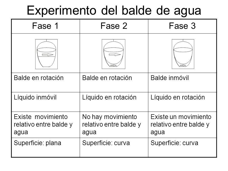 Experimento del balde de agua Fase 1Fase 2Fase 3 Balde en rotación Balde inmóvil Líquido inmóvilLíquido en rotación Existe movimiento relativo entre b