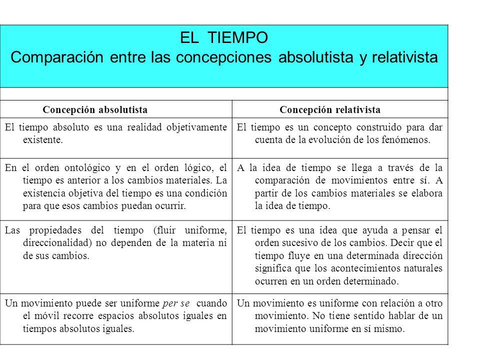 EL TIEMPO Comparación entre las concepciones absolutista y relativista Concepción absolutista Concepción relativista El tiempo absoluto es una realida