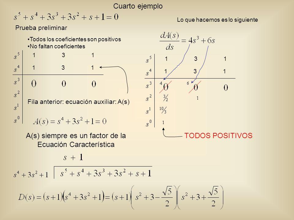 Todos los coeficientes son positivos No faltan coeficientes Prueba preliminar 13 1 131131 Cuarto ejemplo A(s) siempre es un factor de la Ecuación Característica Lo que hacemos es lo siguiente 13 1 131131 Fila anterior: ecuación auxiliar: A(s) TODOS POSITIVOS