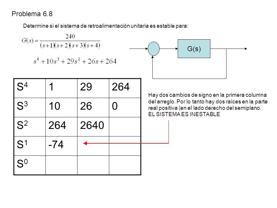 Problema 6.8 Determine si el sistema de retroalimentación unitaria es estable para: G(s) Hay dos cambios de signo en la primera columna del arreglo.
