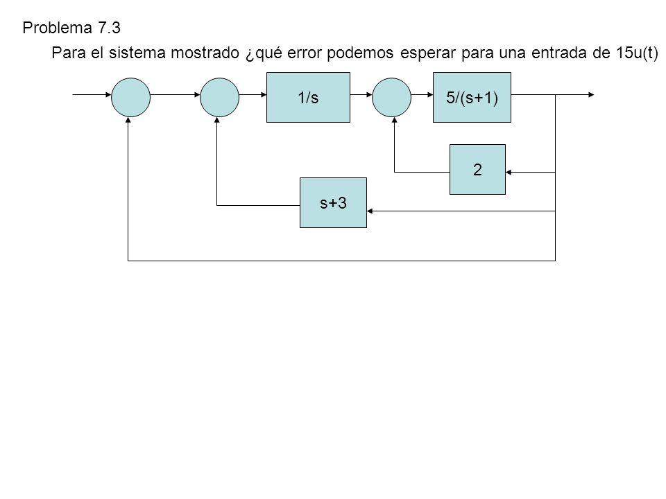 Problema 7.3 Para el sistema mostrado ¿qué error podemos esperar para una entrada de 15u(t) 1/s5/(s+1) 2 s+3