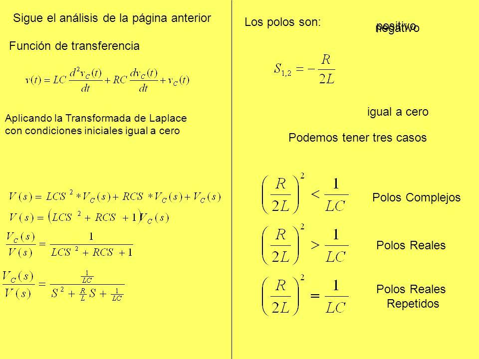 Función de transferencia Aplicando la Transformada de Laplace con condiciones iniciales igual a cero Los polos son: Podemos tener tres casos Polos Complejos Polos Reales Repetidos Sigue el análisis de la página anterior negativo positivo igual a cero