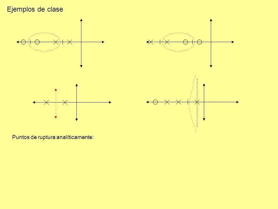 Ejemplos de clase Puntos de ruptura analíticamente: